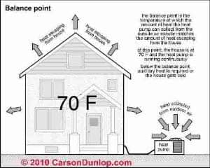 Heat Pump COP Balance Point Carson Dunlop Associates