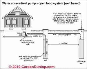 All Electric heat pump illustration (C) Carson Dunlop Associates