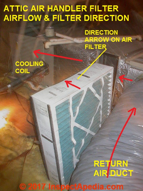 Air conditioners air filters for heating and air for Attic air circulation