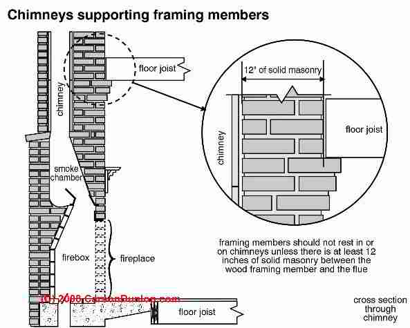 ... Masonry chimney clearance from wood (C) Carson Dunlop Associates - Masonry Chimney Indoor Fire Clearances From Combustibles