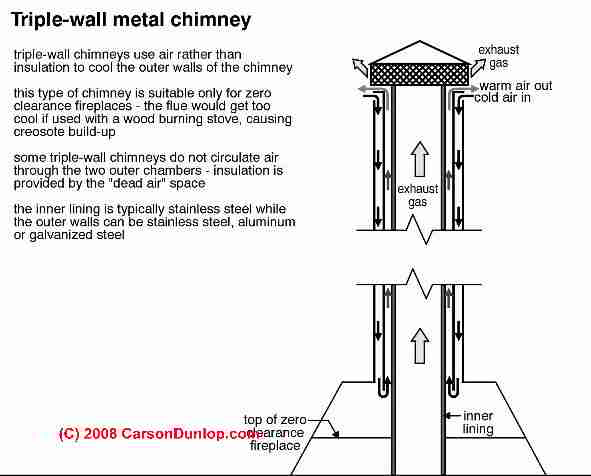 Triple wall metal chimney (C) Carson Dunlop Associates - Triple-Wall Metal Chimneys For Fireplaces: Diagnosis, Cleaning