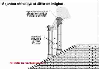 "Metal chimney separation requirements - at least 16"" (C) InspectApedia.com & Carson Dunlop Associates Toronto"