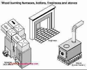 Home Improvement With Alternative Energy Heating