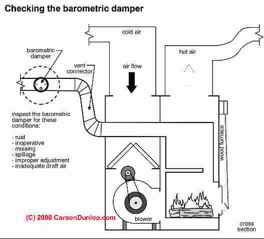 85213 Wiring Basics For Residential Gas Boilers also Parts List For Carrier Furnace further AFUE Definition furthermore Wood Oil Heaters together with Ch04s21. on used oil furnace parts