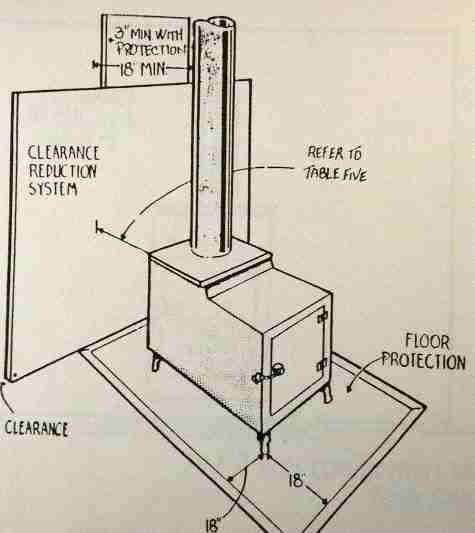 Unsafe woodstove installation (C) Daniel Friedman - Fire Clearances For Woodstoves, Pellet Stoves, Coal Stoves. Heat