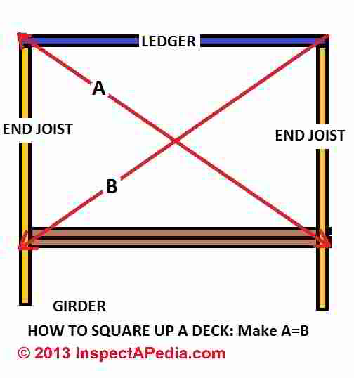 Picture Frame Deck Not Square: Joist Installation Procedure