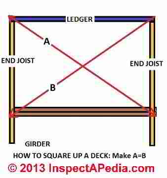 How to measure diagonals to square up the deck (C) Daniel Friedman