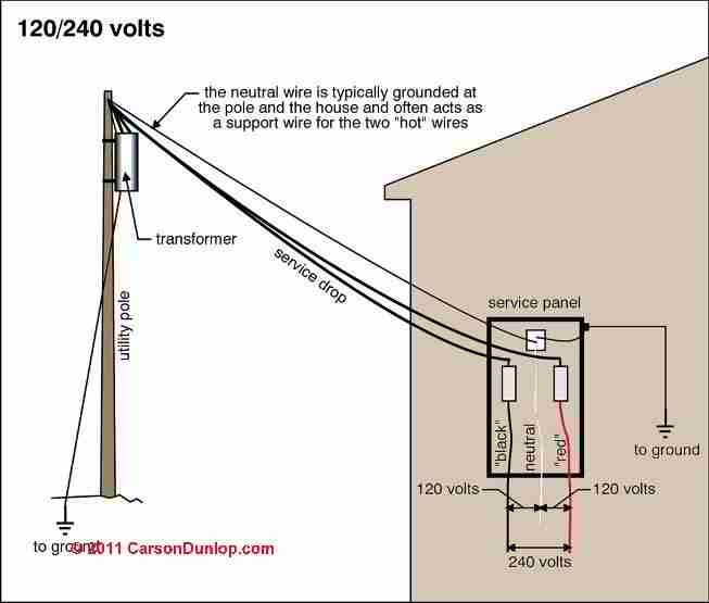 Electrical power arriving at a home- schematic (C) Carson Dunlop