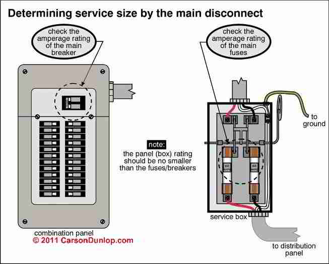 how to inspect the electrical disconnect fuse or breaker to determine the electrical