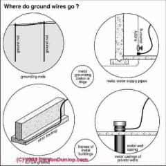 Where ground wires should go (C) Carson Dunlop Associates