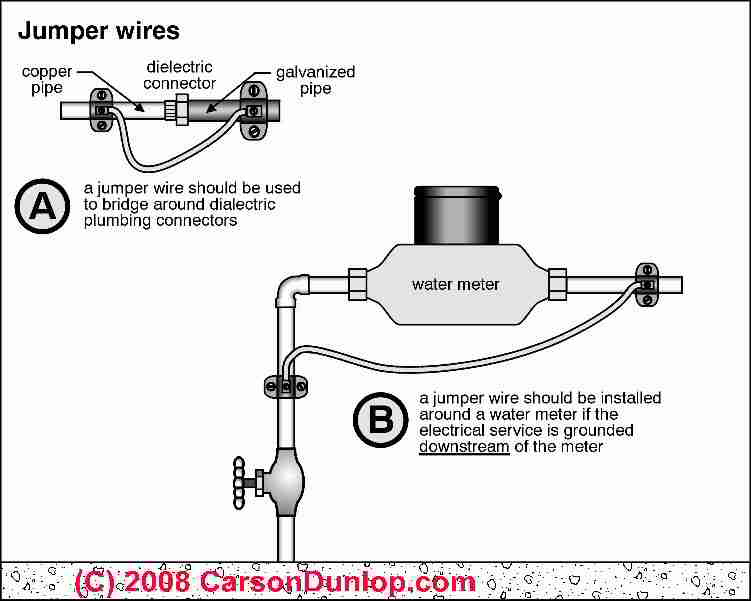 electric system grounding inspection diagnosis repair guide jumper wires needed at non conductive pipe fittings c carson dunlop associates