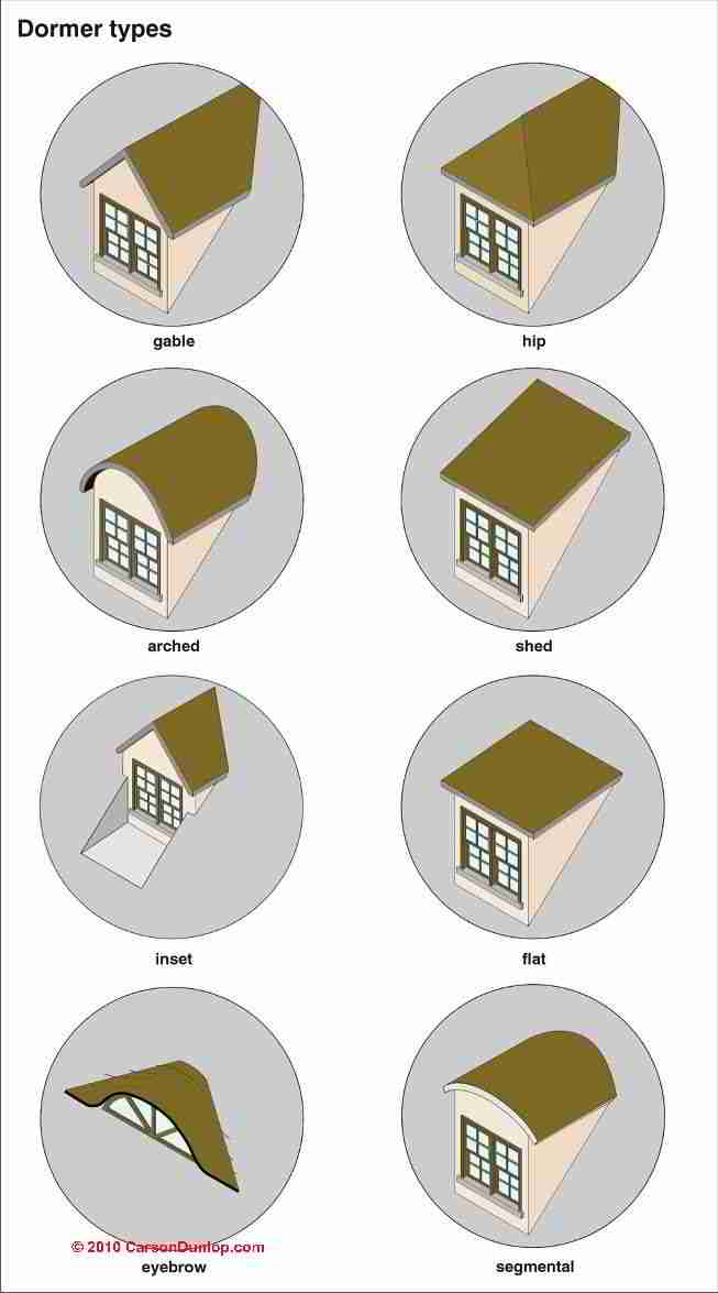 Photo guide to building roof dormer types for House shapes and styles