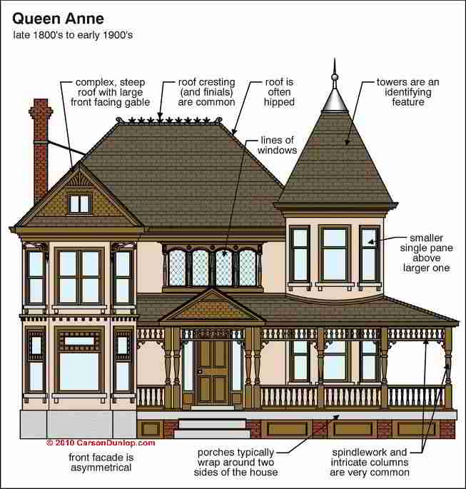 Architecture building type identification guide for Architectural styles of american homes