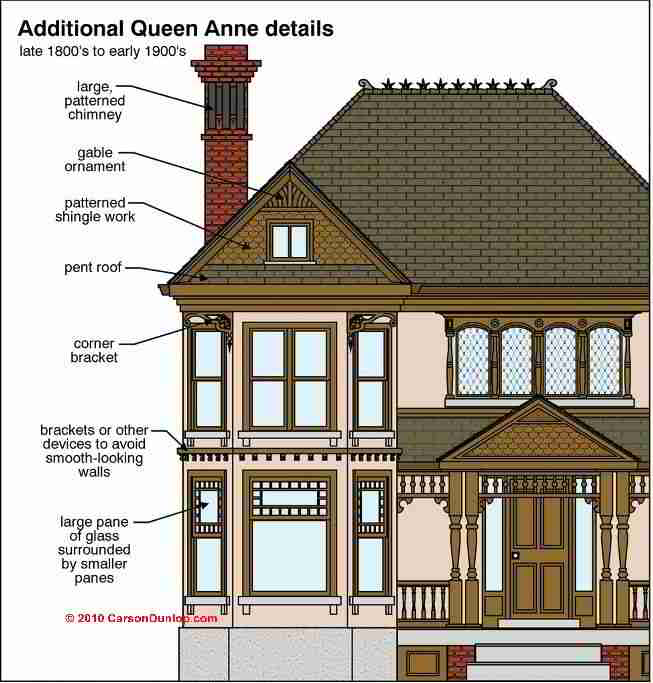 Architecture building type identification guide - What architectural style is my home ...