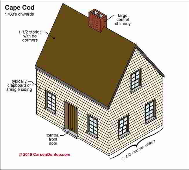 Architecture building type identification guide for Cape cod builder