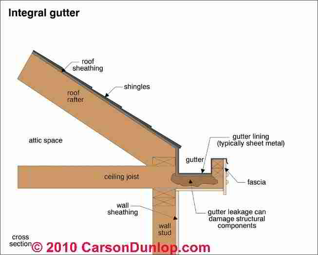 Eaves Trough Or Integral Roof Gutters