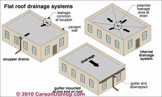 Flat Or Low Slope Roof Drainage Systems Scuppers Drains