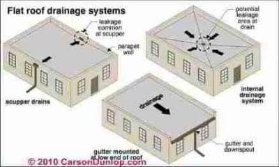 Flat Roof Rainwater Drainage Calculations Roof Drainage