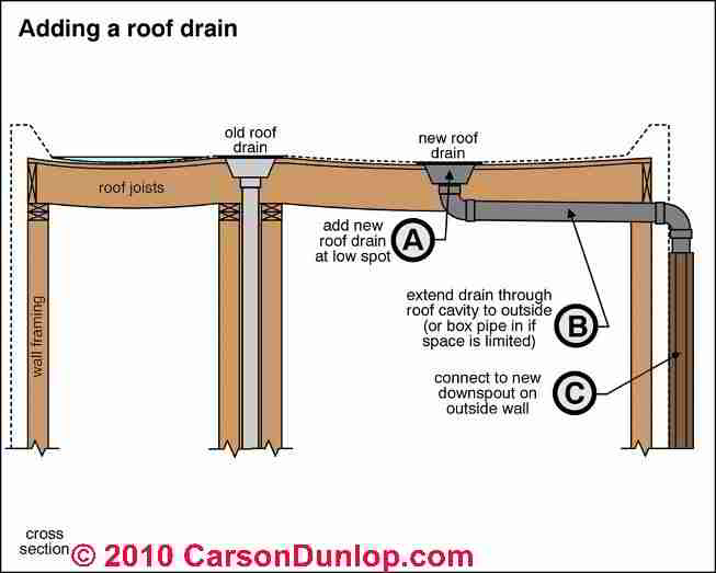 Pin Flat Roof Drainage On Pinterest