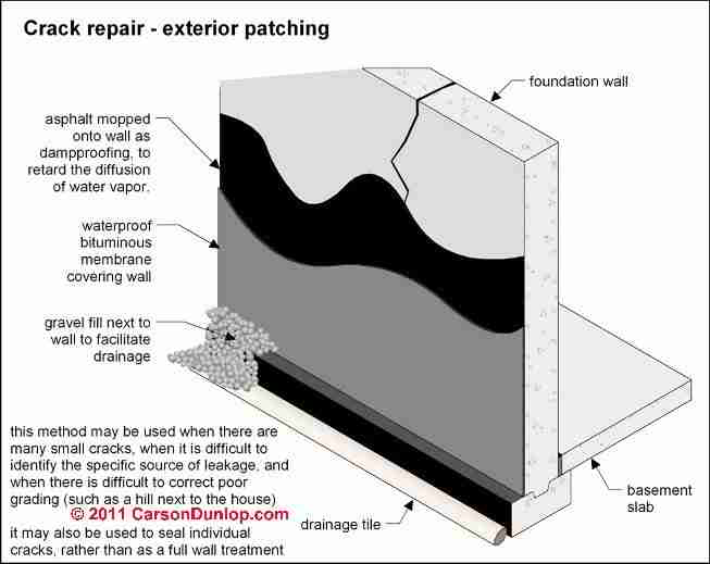 Basement Waterproofing Procedures Moisture Sealers For