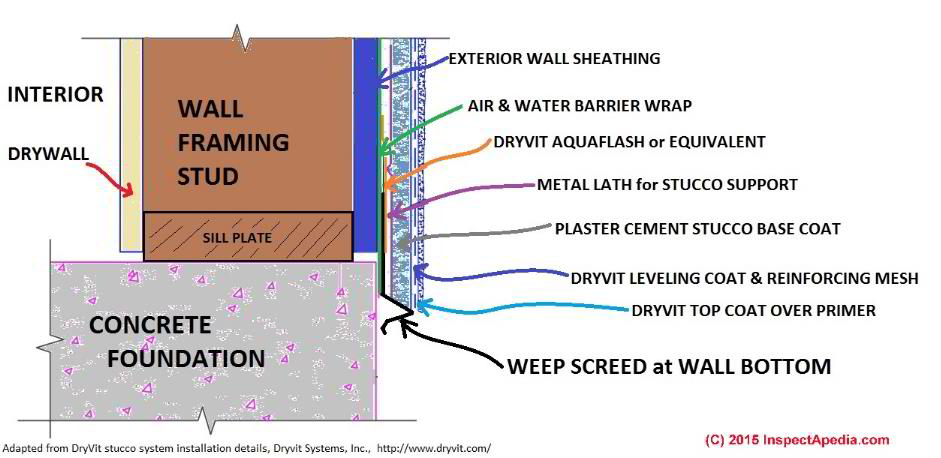 Weep screeds for stucco wall drainage systems for How to install stone veneer over stucco
