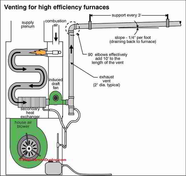 Guide to side wall vent chimneys flues direct venting for How to choose a gas furnace