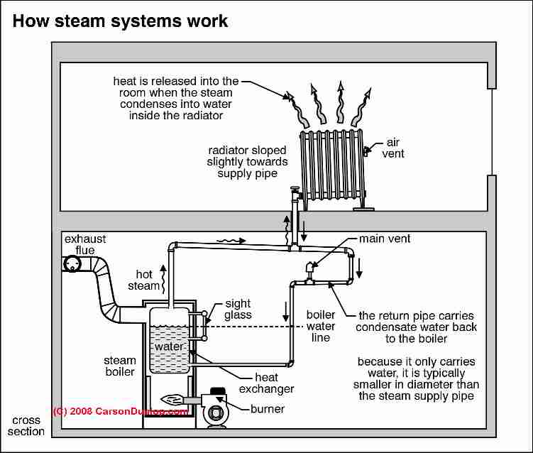 Steam Heating System Controls Amp Gauges Photo Guide