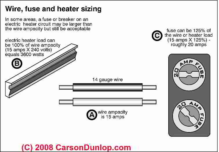 electric baseboard heat installation wiring guide location electric heat wire and fuse sizes c carson dunlop associates