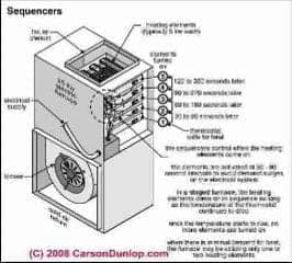 Staged warm air furnace schematic (C) Carson Dunlop Associates