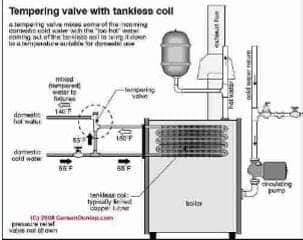 Sketch of a tankless coil tempering valve or anti scald valve (C)Carson Dunlop Associates