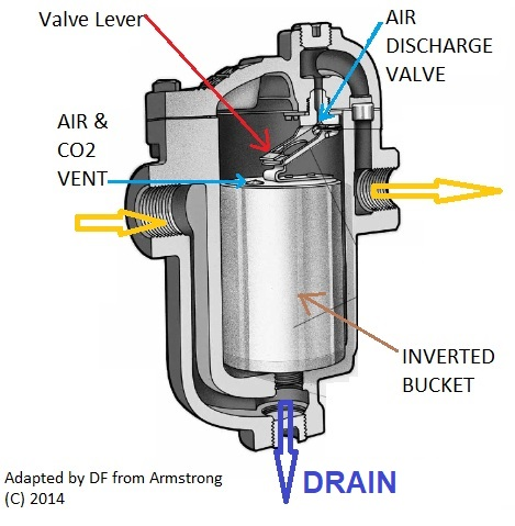 Steam Traps on Steam Heating Systems, types, troubleshooting ...