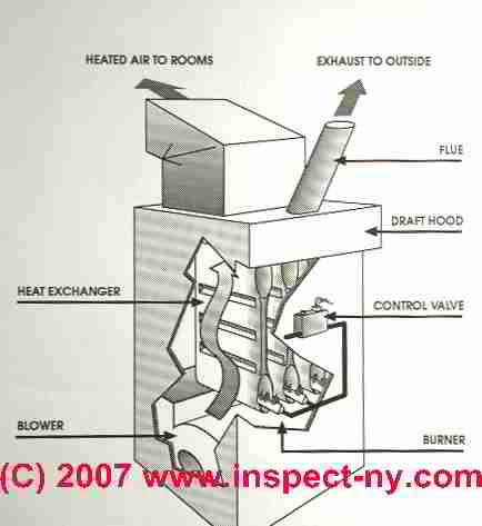 Furnace Heat Exchanger Leaks Amp Heat Exchanger Testing Or