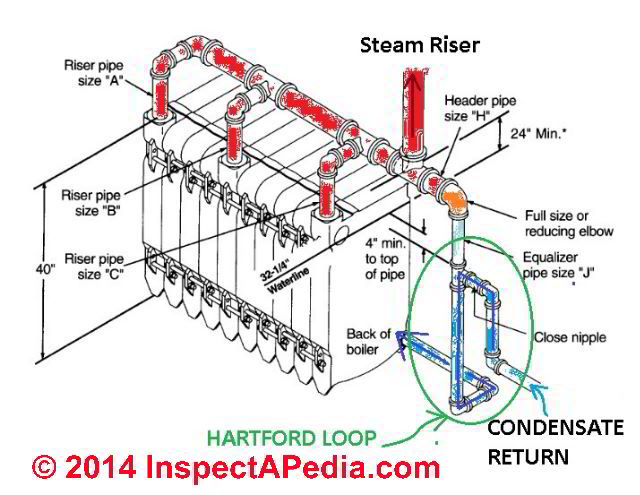 the hartford loop on steam boilers definition, function, safety, wiring diagram