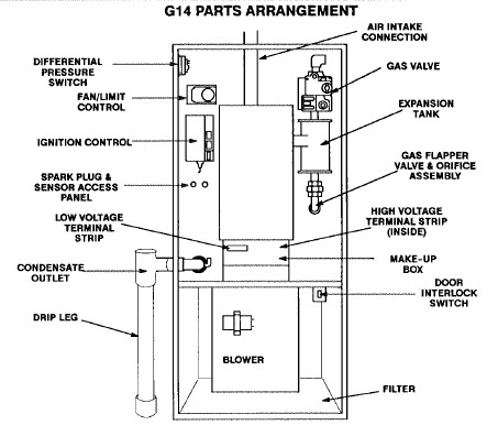 A Gas Furnace Thats Sitting Dead further Carrier Furnace Thermostat Wiring as well HVAC Manuals Air Conditioners Boilers Furnaces besides How Forced Air Systems Work together with  on coleman propane furnace pump switch wiring diagram
