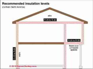 Recommended insulation levels (C) Carson Dunlop Illustrated Home