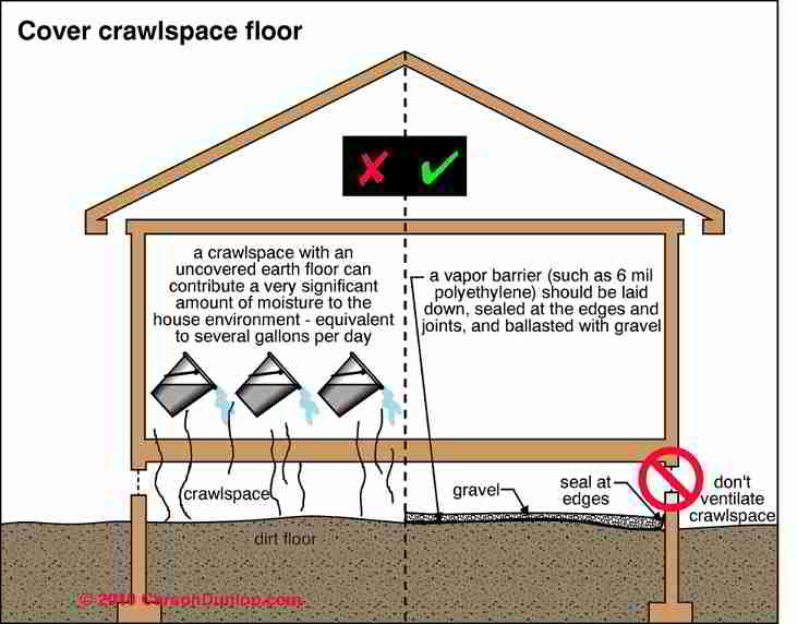 Crawl Space Ground Cover For Moisture Control