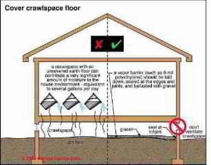 Crawl space moisture control (C) Carson Dunlop Illustrated Home