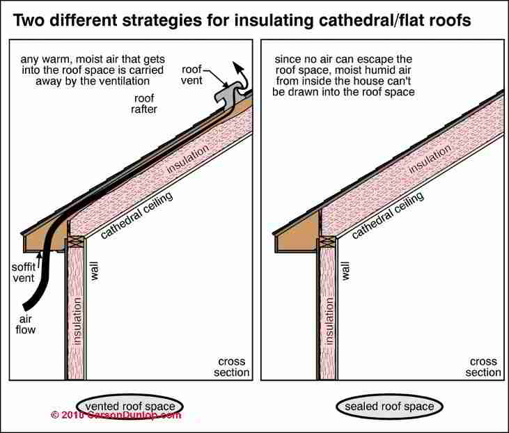 Two approaches for insulating cathedral ceilings and flat roofs (C