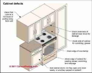 Figure 6-13: Clear Floor Space required in kitchens (C) J Wiley, S Bliss