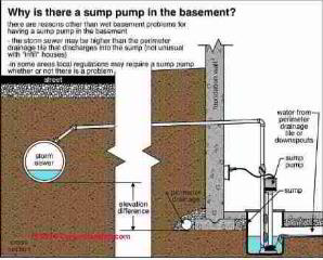 Wet basement clues (C) Carson Dunlop Associates