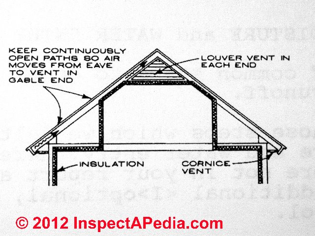 Dense Packed Insulated Hot Roof Design Data What Is Dense