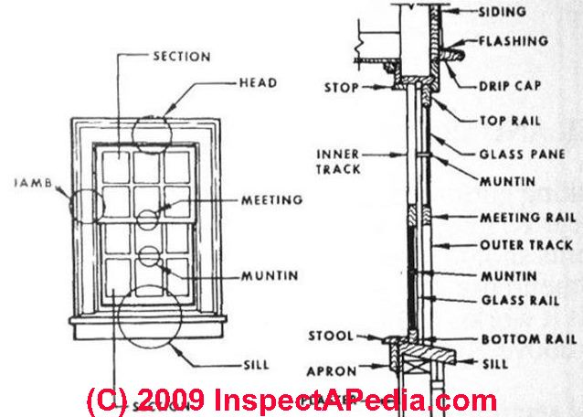 Parts of a Window http://inspectapedia.com/exterior/Windows.htm