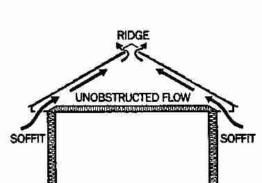 this simple sketch shows the optimium attic vent design with inflow at eaves and outflow at ridge