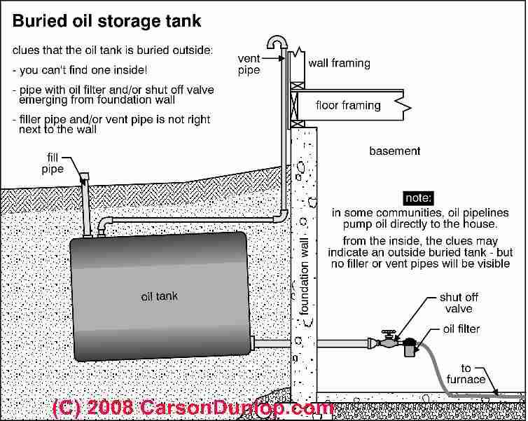 Find Hidden Underground Or Buried Oil Tanks Visual