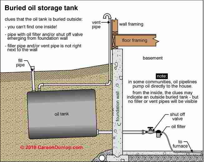 Buried Oil Storage Tank Life Expectancy How Long Does An
