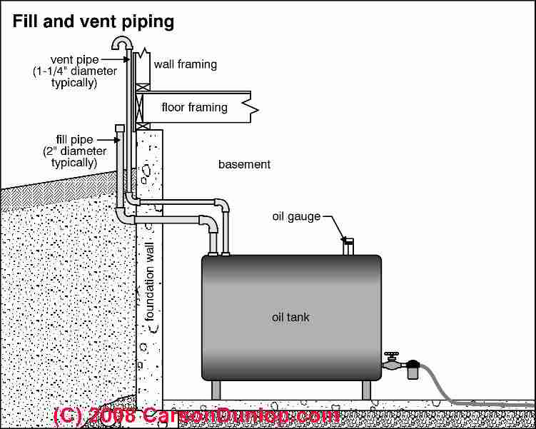 Heating Oil Piping Defects Amp Leaks Where Heating Oil