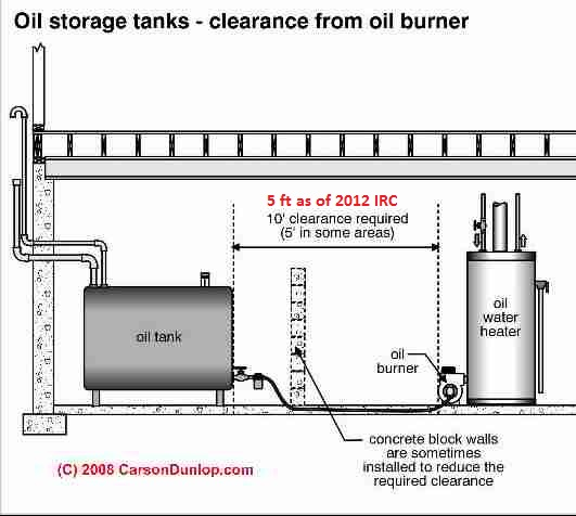 Oil Tanks Visual Inspection Of Above Ground Residential