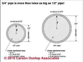 Improving water flow by larger pipes (C) Carson Dunlop
