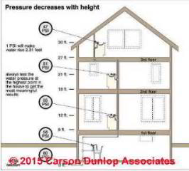 Building height vs water pressure (C) Carson Dunlop Associates Home Inspections Toronto Ontario