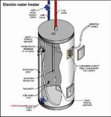 Electric water heater schematic (C) Carson Dunlop